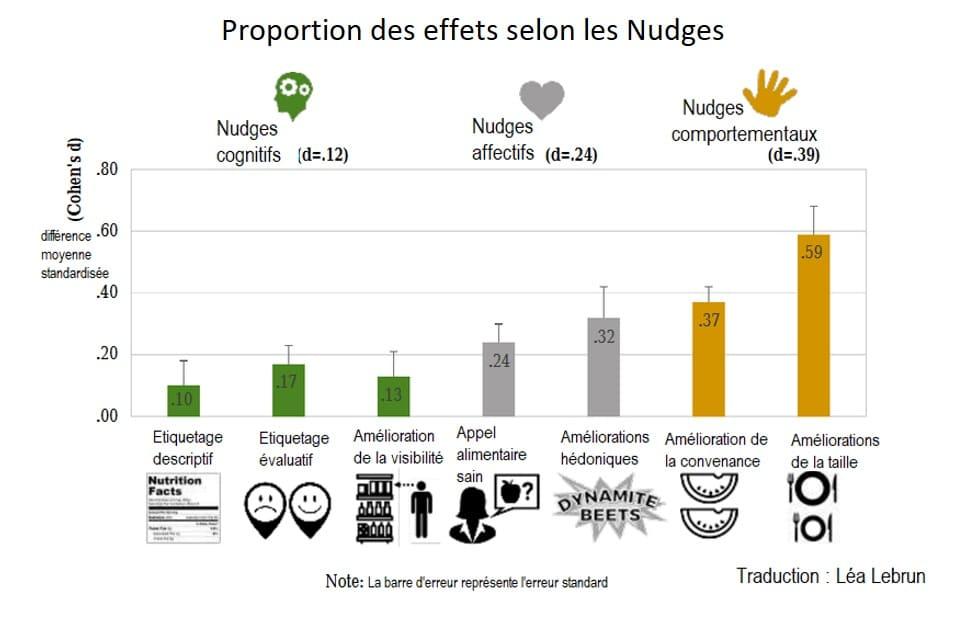 proportion des effets selon les nudges